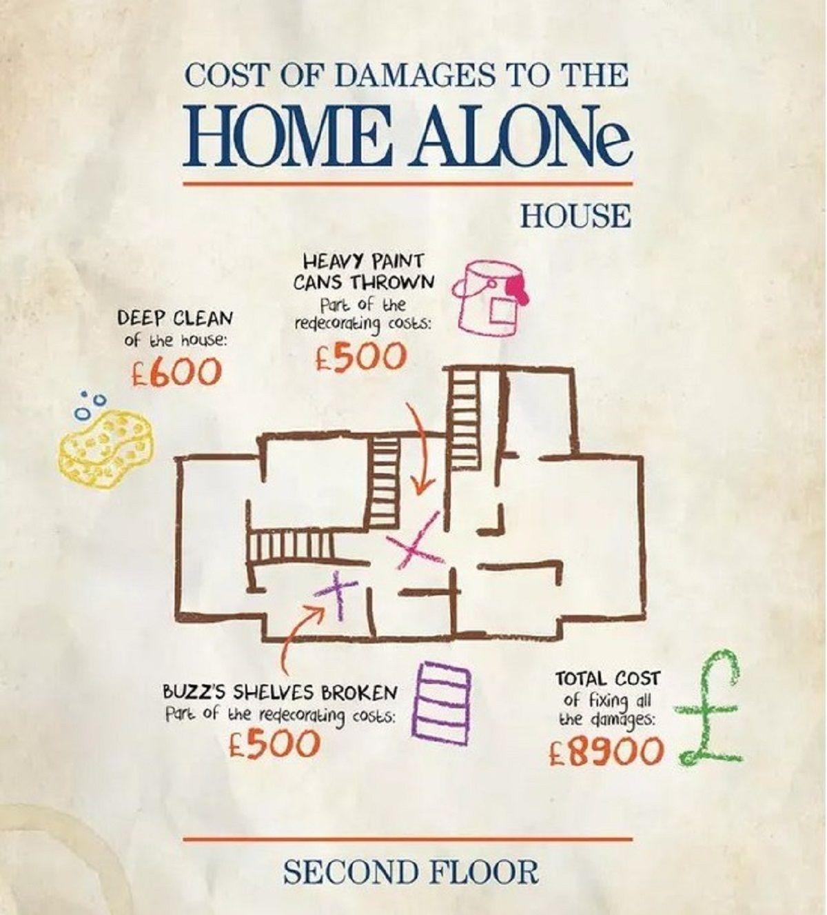 Σκίτσο με τις ζημιές της ταινίας Home alone για τον δεύτερο όροφο