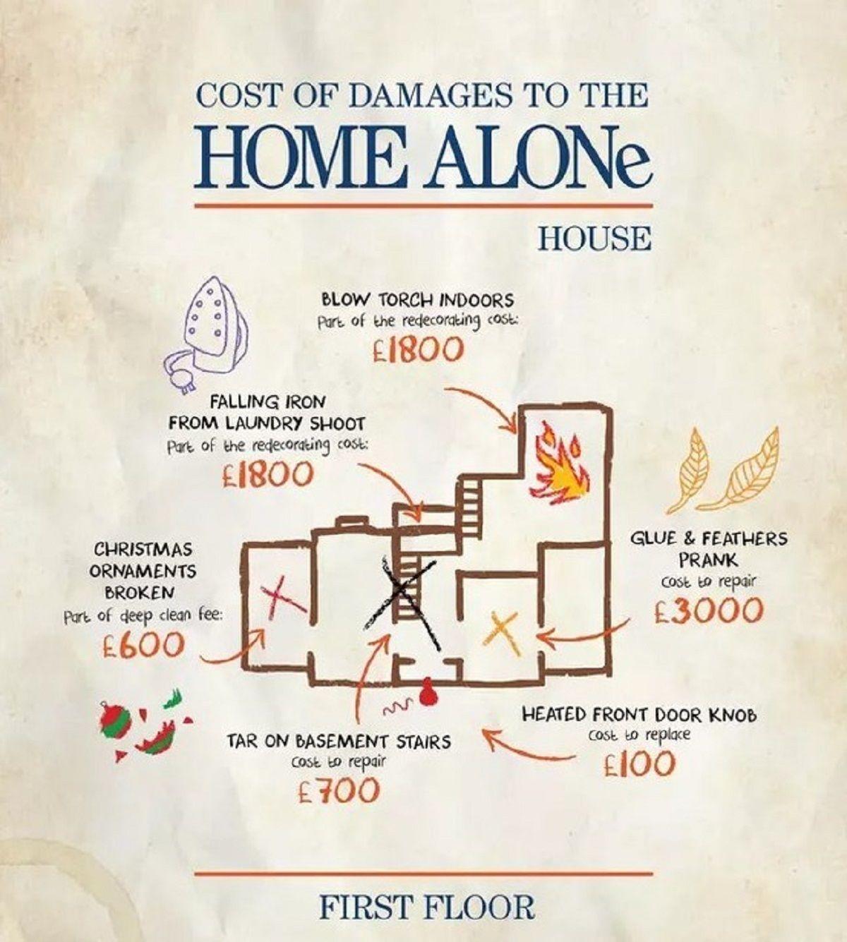 Σκίτσο που δείχνει πόσο κόστισαν οι ζημιές για τον πρώτο όροφο της ταινίας Home Alone